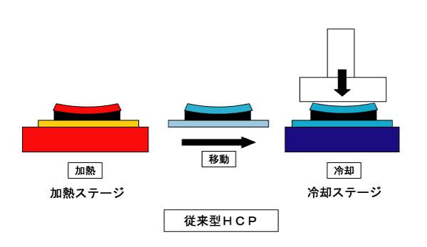 従来型HCP.jpg
